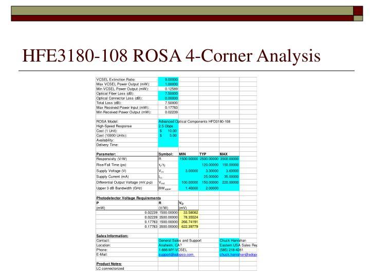 HFE3180-108 ROSA 4-Corner Analysis