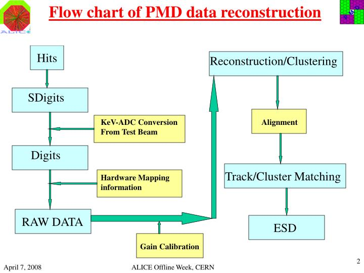 Flow chart of pmd data reconstruction