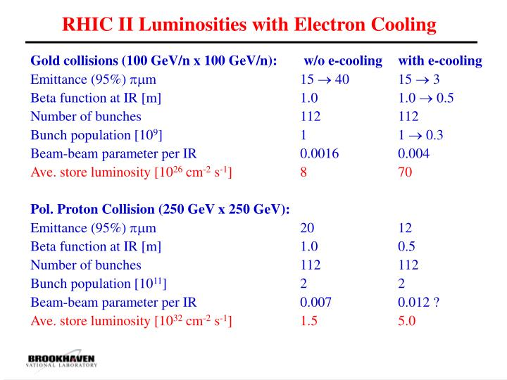 RHIC II Luminosities with Electron Cooling