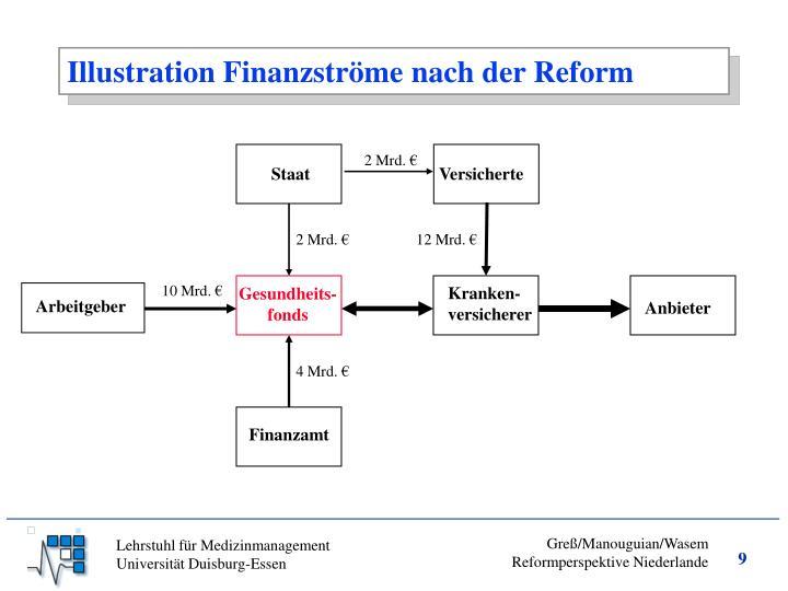 Illustration Finanzströme nach der Reform