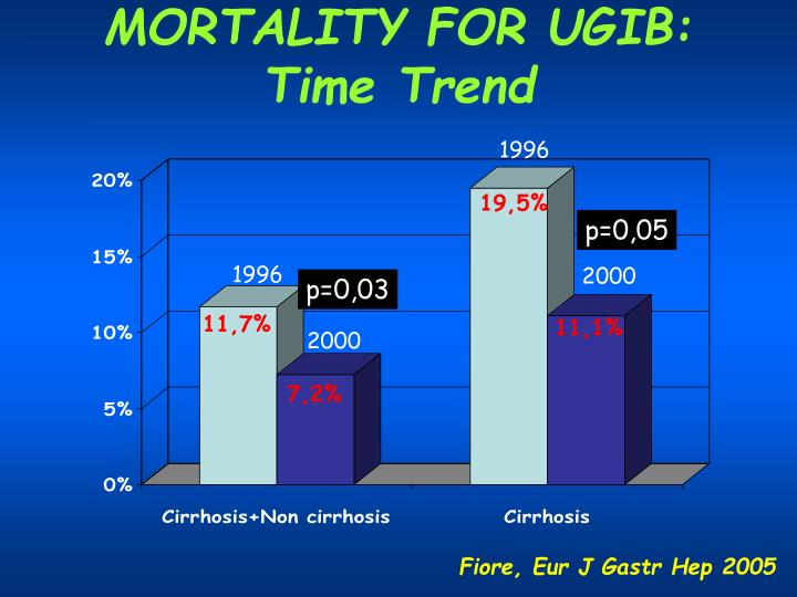 MORTALITY FOR UGIB: Time Trend