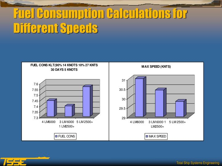 Fuel Consumption Calculations for Different Speeds