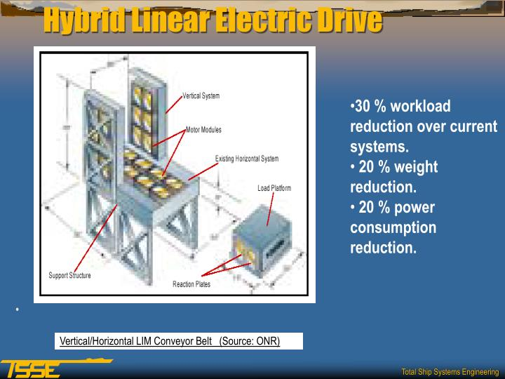 Hybrid Linear Electric Drive