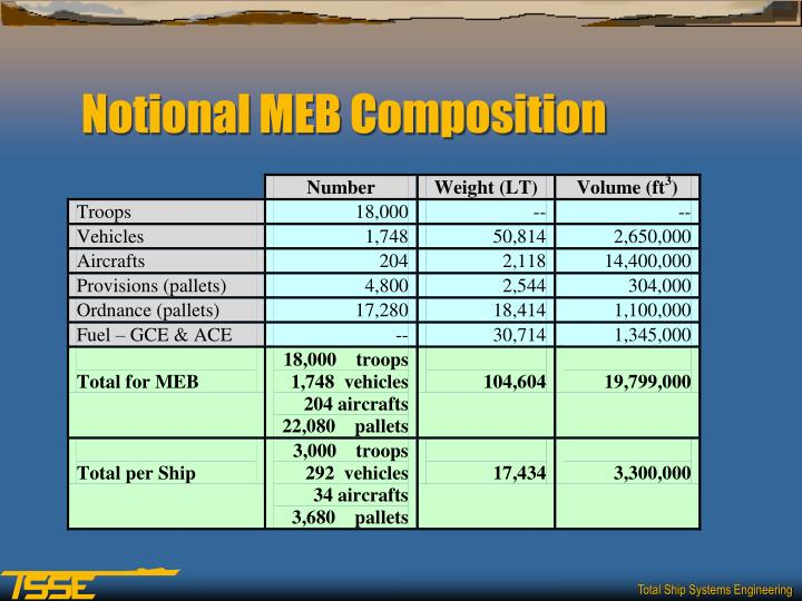 Notional MEB Composition