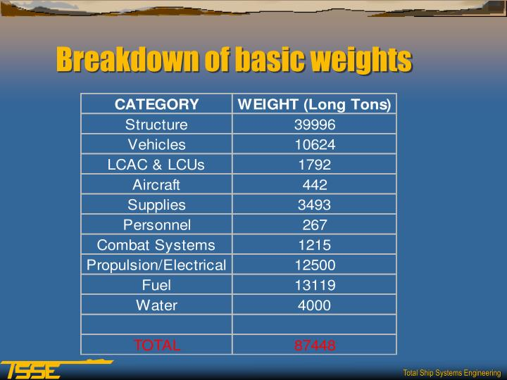 Breakdown of basic weights