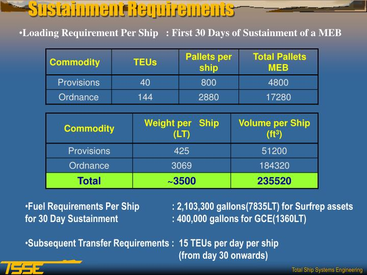 Sustainment Requirements