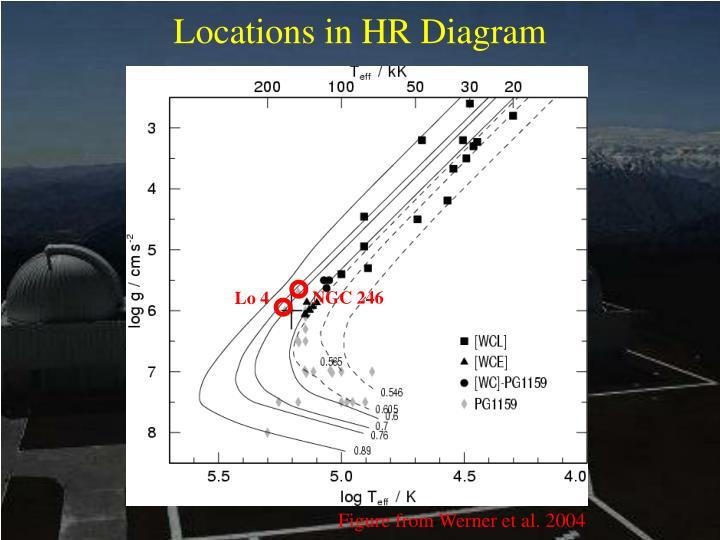 Locations in HR Diagram