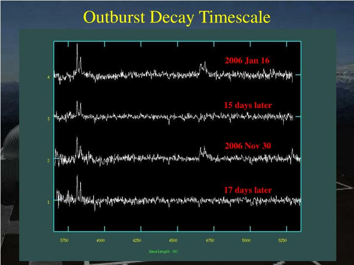 Outburst Decay Timescale