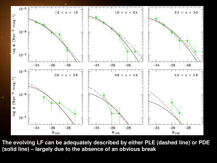 The evolving LF can be adequately described by either PLE (dashed line) or PDE (solid line) – largely due to the absence of an obvious break