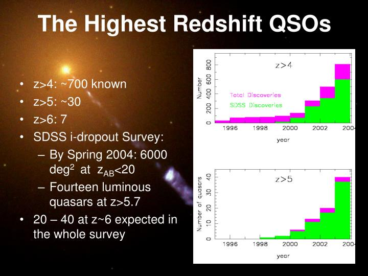 The Highest Redshift QSOs