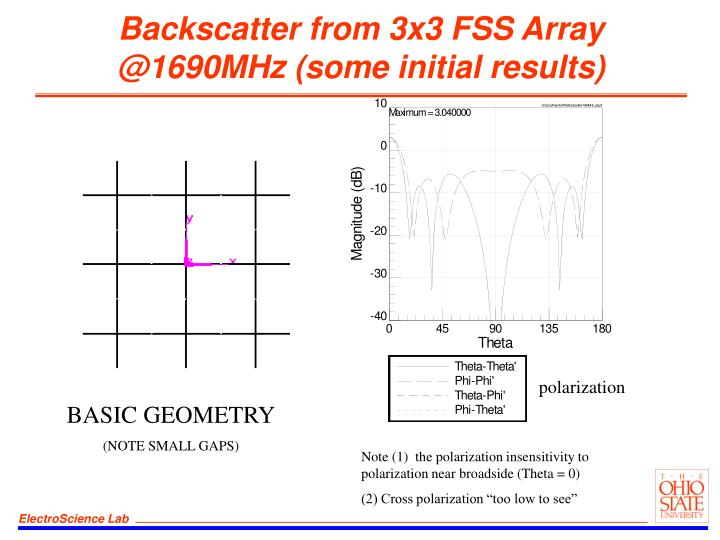 Backscatter from 3x3 FSS Array @1690MHz (some initial results)