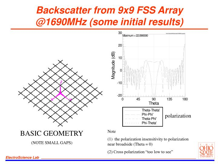 Backscatter from 9x9 FSS Array @1690MHz (some initial results)