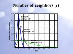number of neighbors