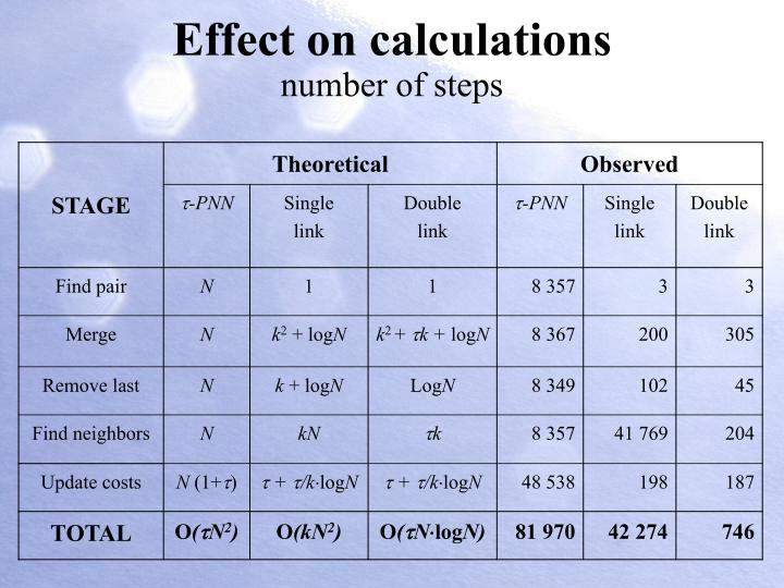 Effect on calculations