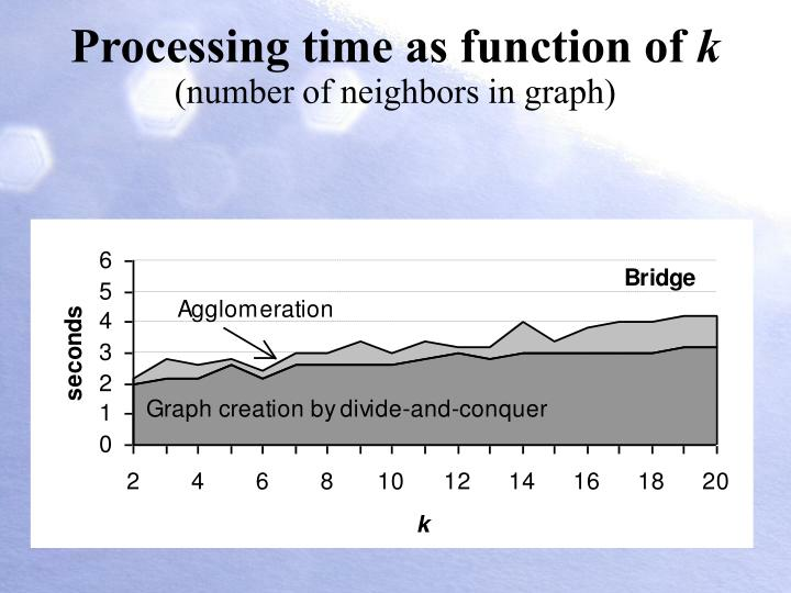 Processing time as function of