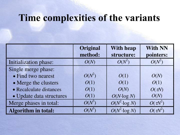 Time complexities of the variants
