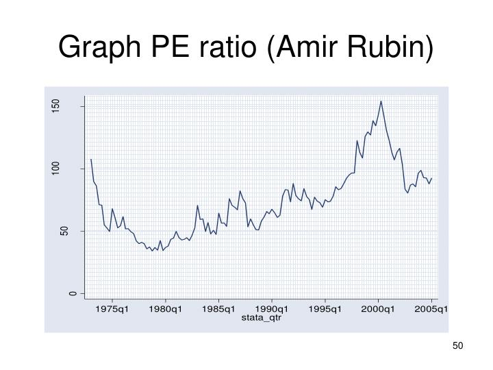 Graph PE ratio (Amir Rubin)