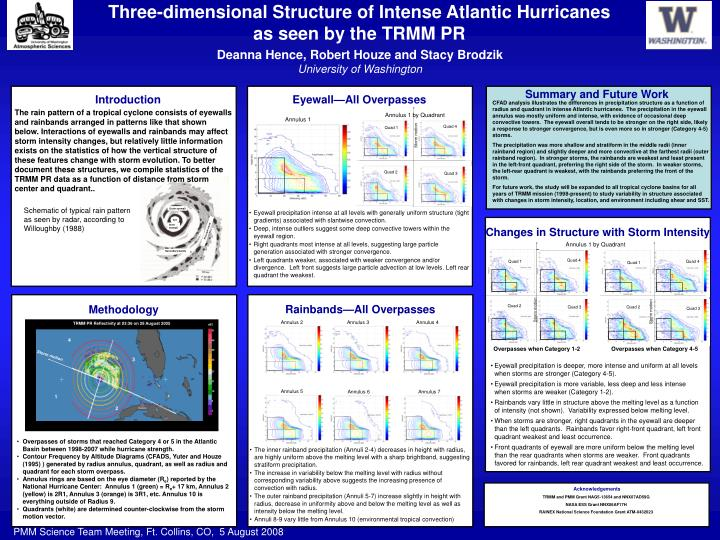 Three-dimensional Structure of Intense Atlantic Hurricanes as seen by the TRMM PR