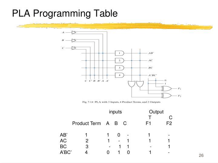 PLA Programming Table