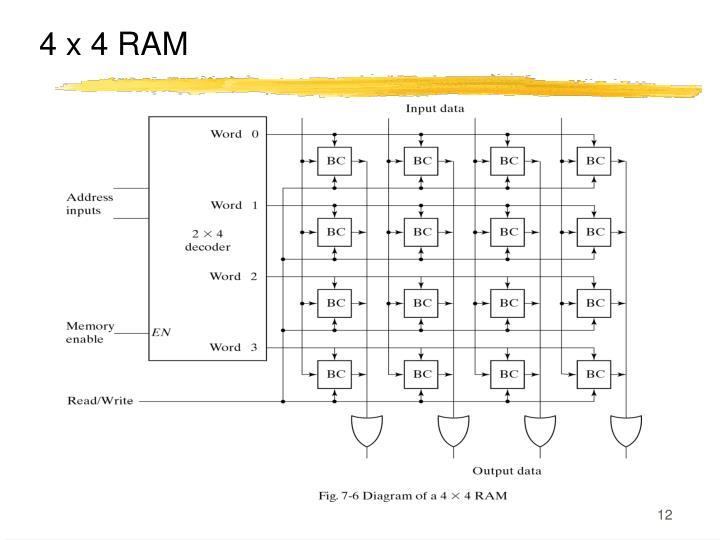 4 x 4 RAM