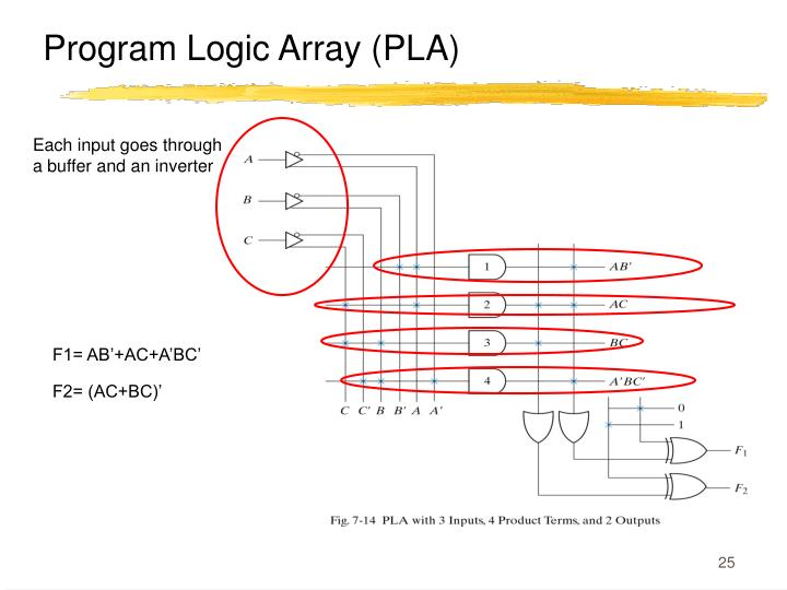 Program Logic Array (PLA)