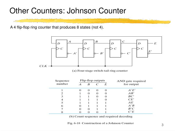 Other Counters: Johnson Counter