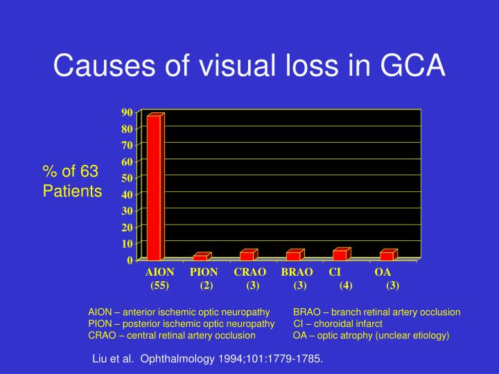 Causes of visual loss in GCA