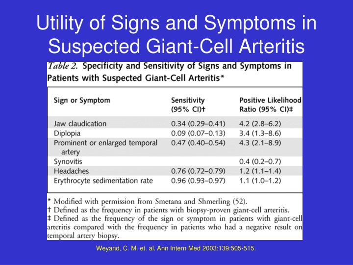 Utility of Signs and Symptoms in Suspected Giant-Cell Arteritis