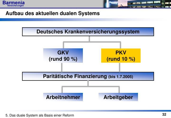 Aufbau des aktuellen dualen Systems