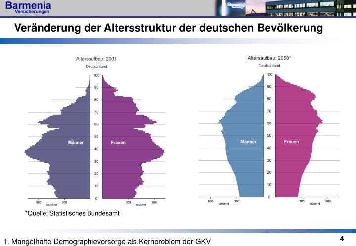 Veränderung der Altersstruktur der deutschen Bevölkerung