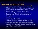 seasonal variation of gca