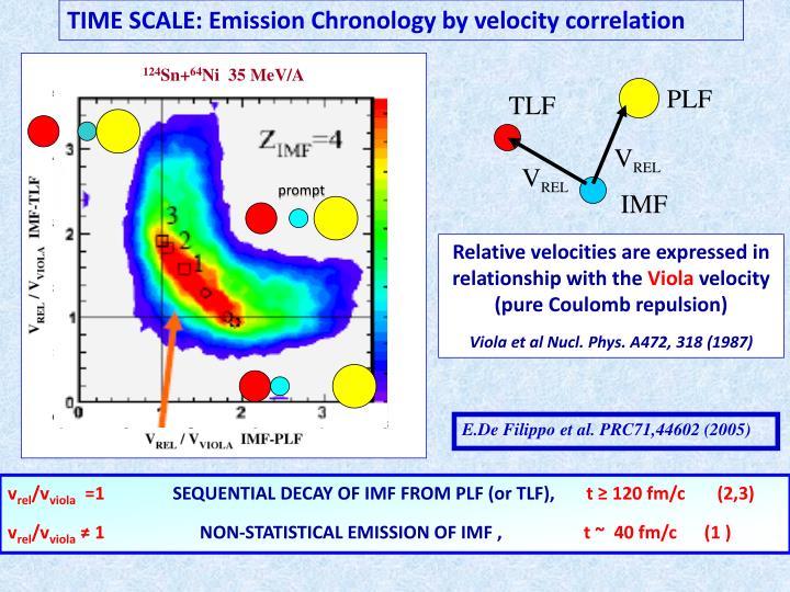 TIME SCALE: Emission Chronology by velocity correlation