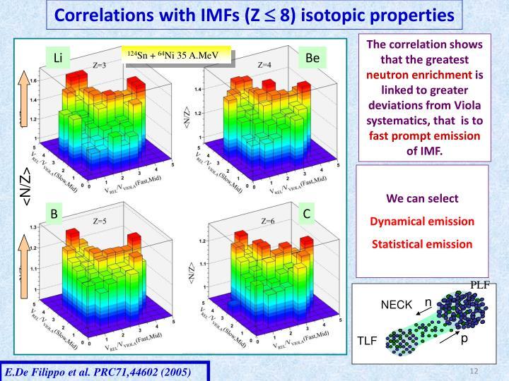 Correlations with IMFs (Z