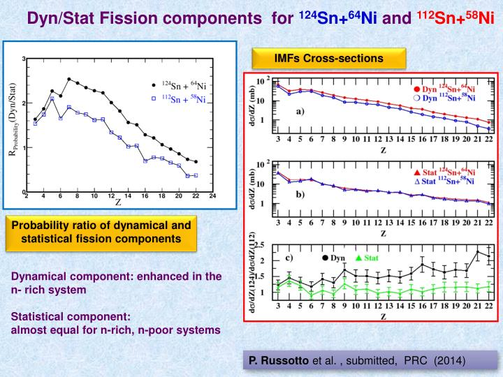 Dyn/Stat Fission components  for
