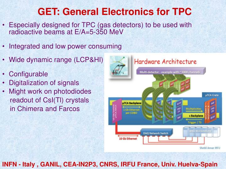 GET: General Electronics for TPC