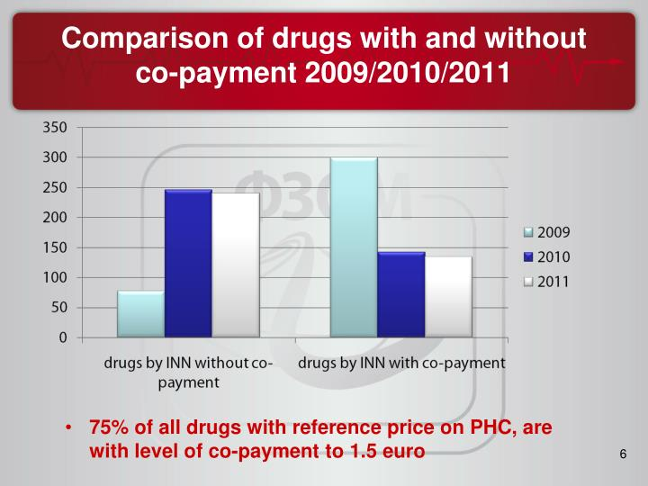 Comparison of drugs with and without co-payment