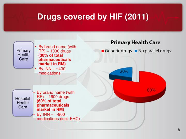 Drugs covered by HIF (2011)