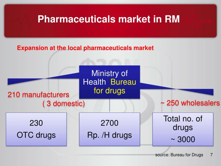 Expansion at the local pharmaceuticals market
