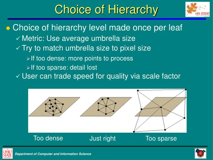Choice of Hierarchy