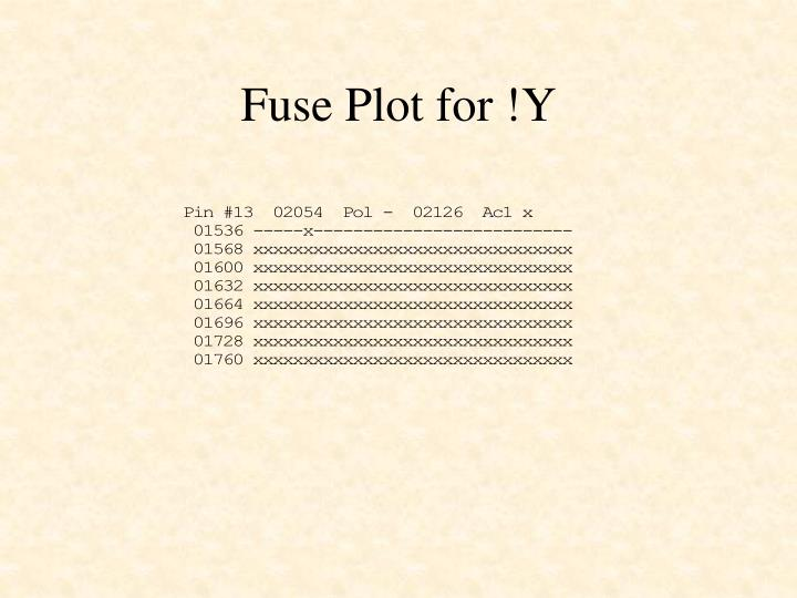 Fuse Plot for !Y
