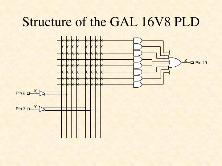 Structure of the GAL 16V8 PLD