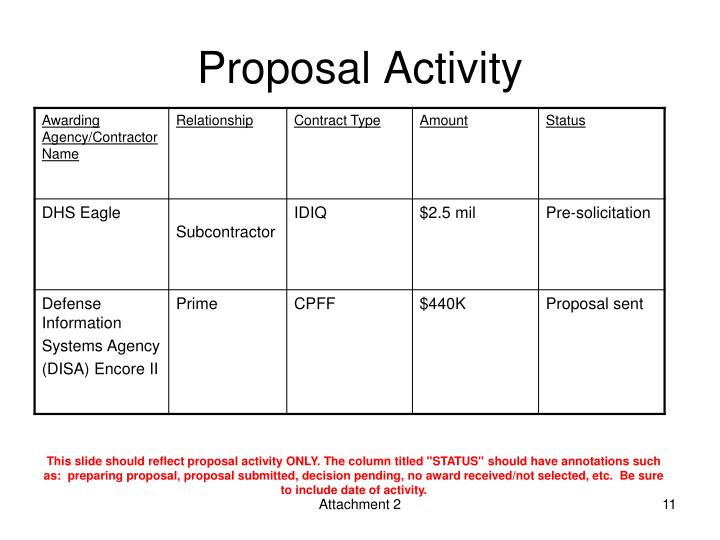Proposal Activity