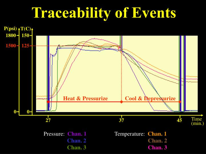 Traceability of Events