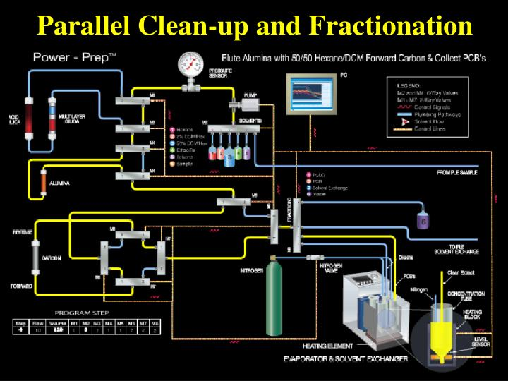 Parallel Clean-up and Fractionation