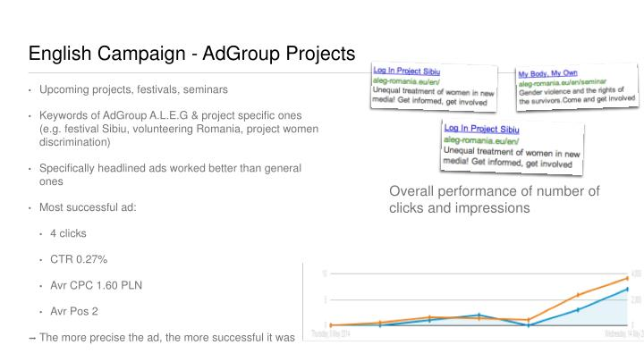 English Campaign - AdGroup Projects
