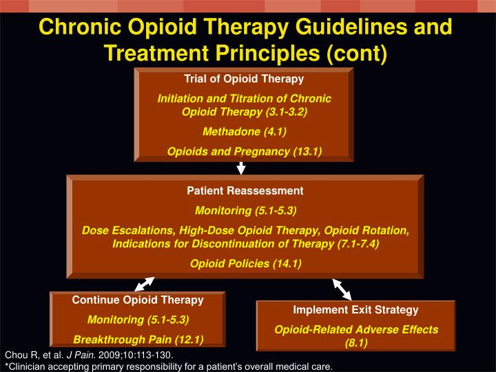 Chronic Opioid Therapy Guidelines and Treatment Principles (cont)