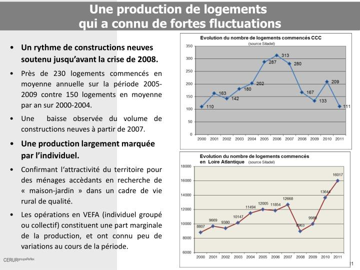 Une production de logements