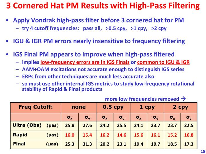 3 Cornered Hat PM Results with High-Pass Filtering