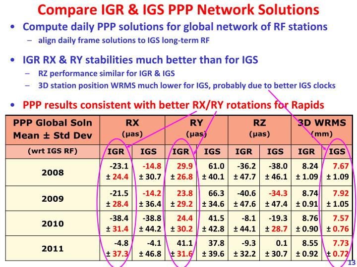 Compare IGR & IGS PPP Network Solutions