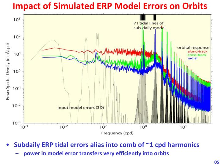 Impact of Simulated ERP Model Errors on Orbits